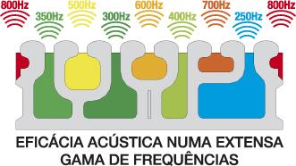 Soundconfort Eficácia Acústica